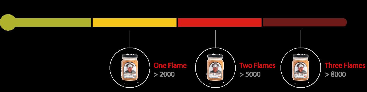 Heat Level Chart